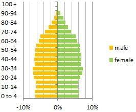 JW Decline: additional data from Aust 2016 census